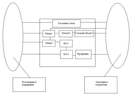 Анализ влияния деятельности служб экономической безопасности на финансово-производные показатели хозяйствующих субъектов