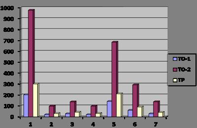Анализ экономической деятельности станции технического обслуживания автомобилей «Пятое колесо»