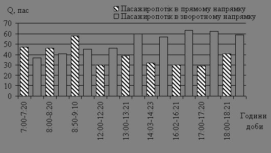 Вивчення виробничо-господарської діяльності ВАТ «АТП – 16330»