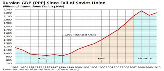 Причины кризиса 17 агуста 1998 года
