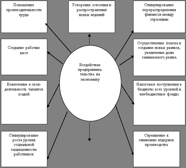 Развитие малого бизнеса в современной России