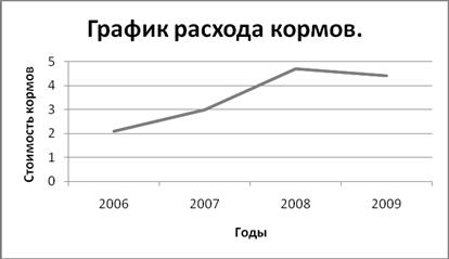Себестоимость и рентабельность производства мяса КРС