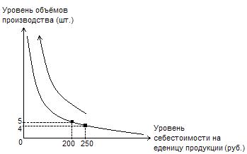 Себестоимость продукции и пути её снижения