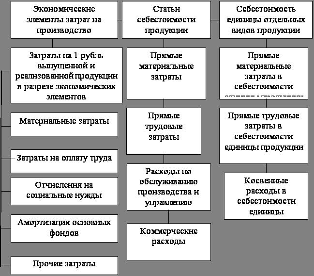 Состояние системы управления затратами на производство, определение путей и резервов ее совершенствования в УП ФХ «Автюки»