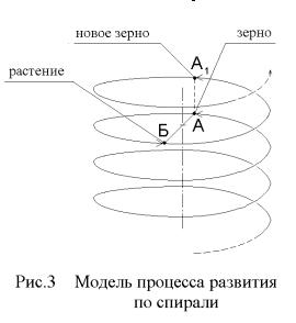 Спиралевидность социально-экономического развития экономических систем в России