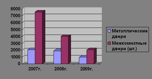 Увеличение прибыли и рентабельности предприятия в современных условиях (на примере ОДО «Стальной мир»)