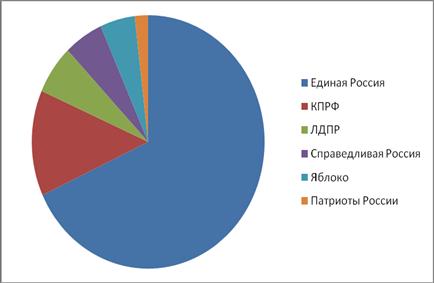 Экономическая характеристика Московского региона