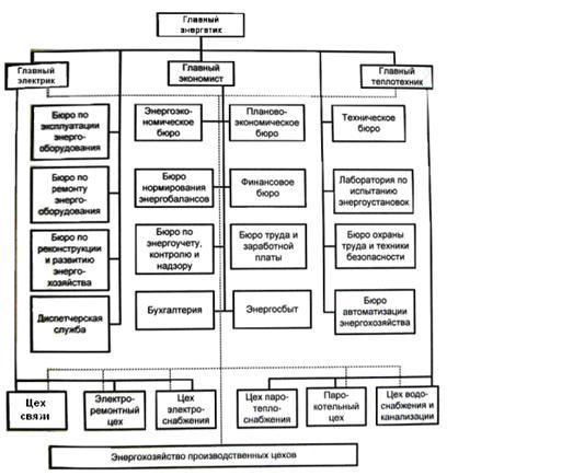 Экономические показатели планирования электроснабжения промышленных установок и технологических комплексов