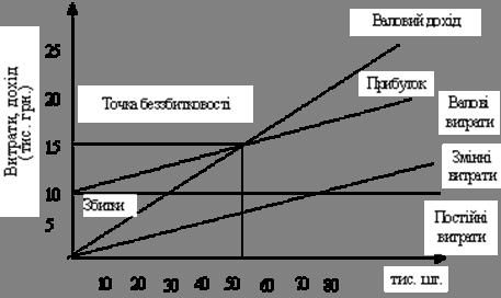 Прибутковість та фінансово-господарська діяльність ВАТ «Турбоатом»