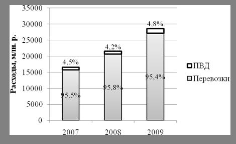 Повышение прибыли предприятия в современных условиях (на примере РУП «Главный расчетный информационный цент» БЖД)
