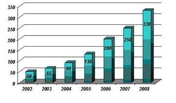 Пути сохранения позиций и повышение эффективности компаний-разработчиков программного обеспечения в условиях кризиса (на примере СООО «Интетикс Бел»)