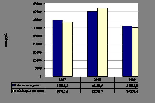Совершенствование производственно-хозяйственной деятельности предприятия (на примере ЧУПП «Телемикс»)