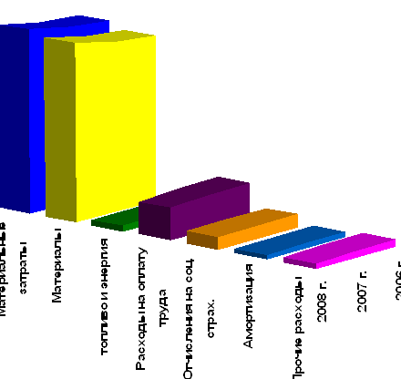 Совершенствование системы оплаты труда (на примере ПРУП