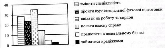 Дослідження безробіття на прикладі досліджень незайнятого населення Львівської області