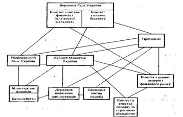 Державна політика забезпечення економічної трансформації