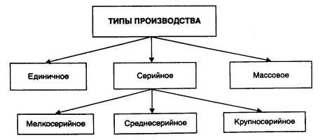 Виды и типы производств