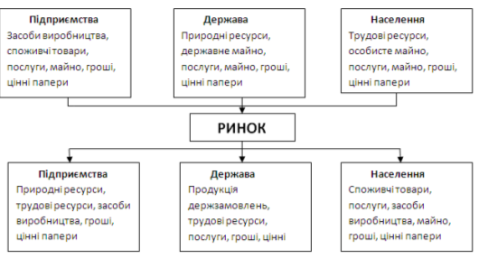 Процес розвитку форм суспільного виробництва