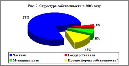 Процесс приватизации в России