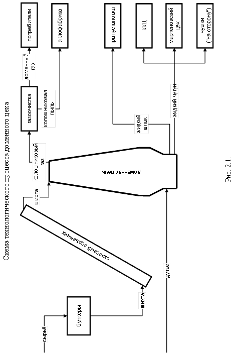 Работа доменного цеха в ОАО «ММК»