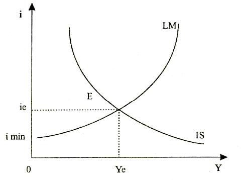Равновесие в модели открытой экономики