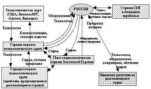 Промышленная политика Томской области