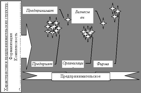 Процесс управления предпринимательскими структурами в экономике