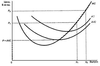 Системный анализ поведения предприятия в различных рыночных структурах