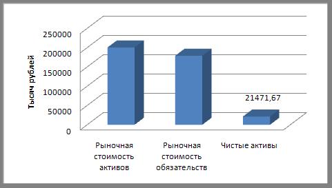 Оценка стоимости предприятия методом чистых активов