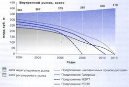 Анализ и прогнозирование развития российского рынка газа