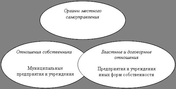Система управления социально-экономическим развитием города