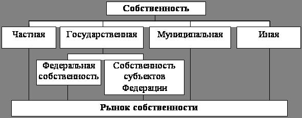 Рубрики: собственность--гражданское право--россия law
