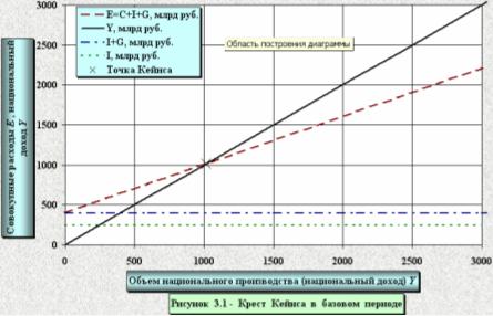 Макроэкономический анализ и прогноз функционирования экономики