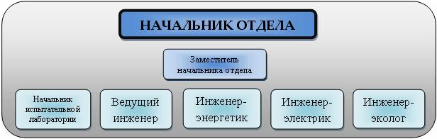 Пути решения экономии энергоресурсов на предприятии (на примере УП «Минскоблгаз»)