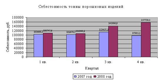 Пути повышения производительности труда на примере Цеха по производству порошковых изделий ОАО «Уралэлектромедь»