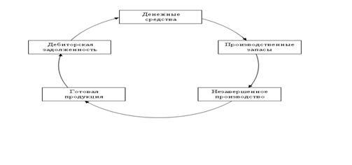 Пути повышения эффективности использования оборотных активов на примере ЗАО «Минский завод виноградных вин»