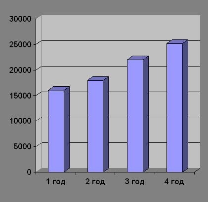Расчет объема производства