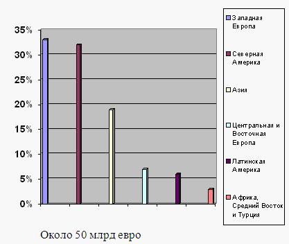 Экономическая эффективность сбыта продукции ОАО «Кировского хладокомбината»