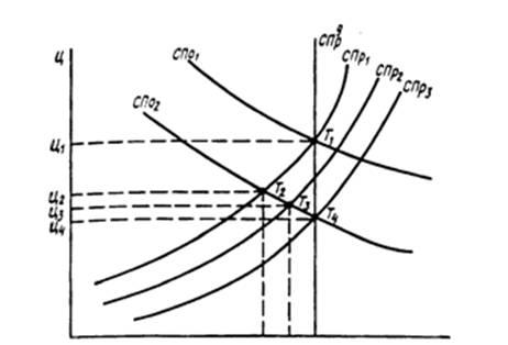 Максимізація прибутку фірми-монополіста в короткостроковому і довгостроковому періоді