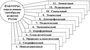 Особенности исторического развития России и проблемы ее модернизации в середине XIX века