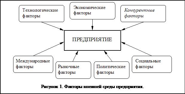 Параметр переменная величина, по предположению влияющая на результаты эксперимента источник: гост
