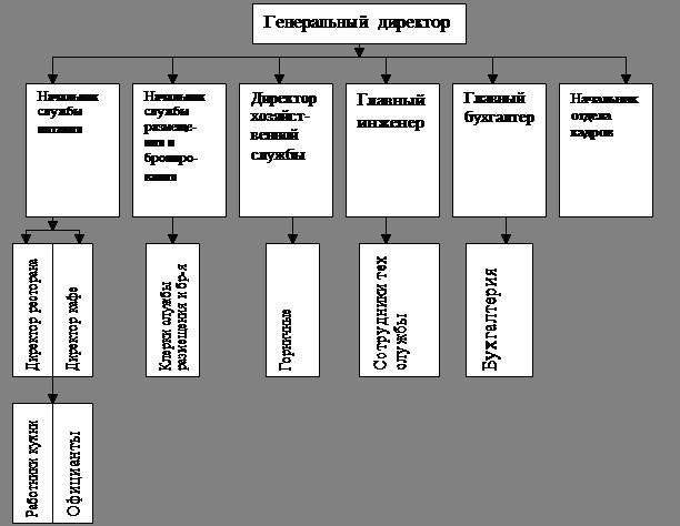 Бизнес-план строительства гостиницы