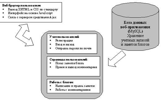Методика обучения технологии web 2.0 на примере создания школьного сайта спортивной тематики
