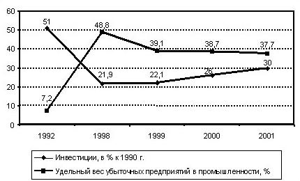 32 1) ординалистский - изменение структуры трансакций в экономике или в отрасли
