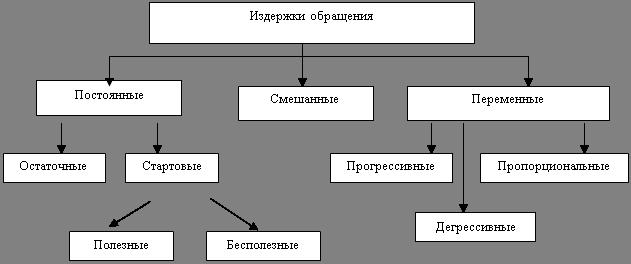 Издержки обращения предприятия торговли: анализ и экономическое обоснование (на материалах ООО «Ренессанс»)
