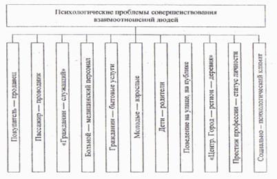 Взаимосвязь дисциплины «Деловое общение» и науки «Социальная психология»