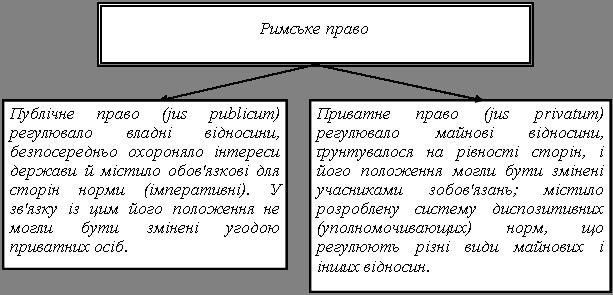 Державний устрій та суспільний лад Риму в період імперії