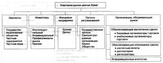 Функционирование рынка ценных бумаг в условиях нестабильной экономики России