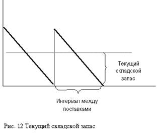 Экономика организаций