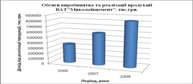 Характеристика виробничо-господарської діяльності підприємства та її управлінське забезпечення