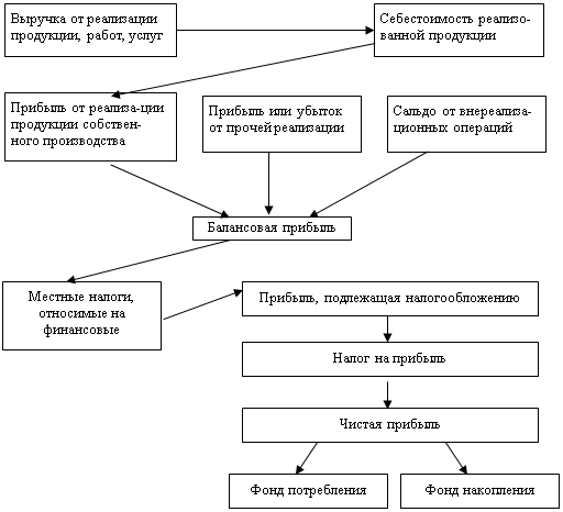 Формирование и распределение финансовых результатов деятельности предприятия
